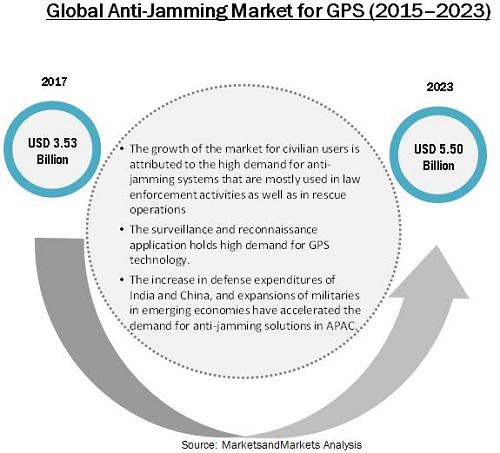 Anti-Jamming Market for GPS