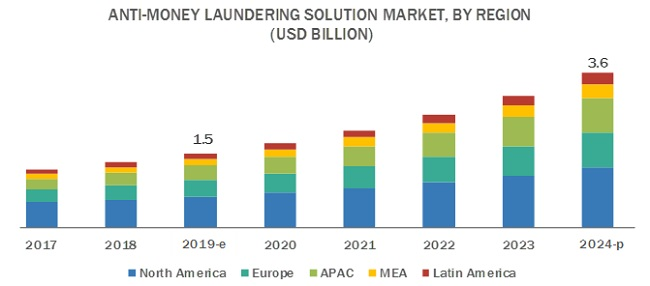 Anti-Money Laundering Solution Market