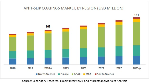 Anti-Slip Coating Market