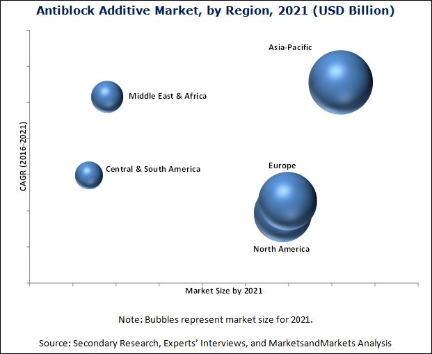 Antiblock Additive Market
