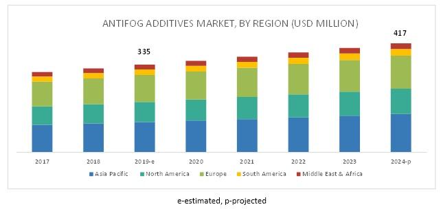 Antifog Additives Market
