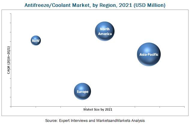 Antifreeze/Coolant Market