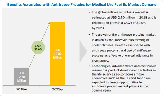 Antifreeze Proteins Market