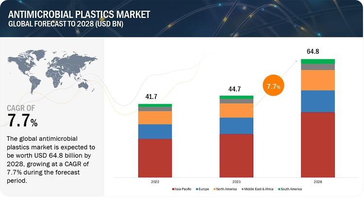 Antimicrobial Plastics Market