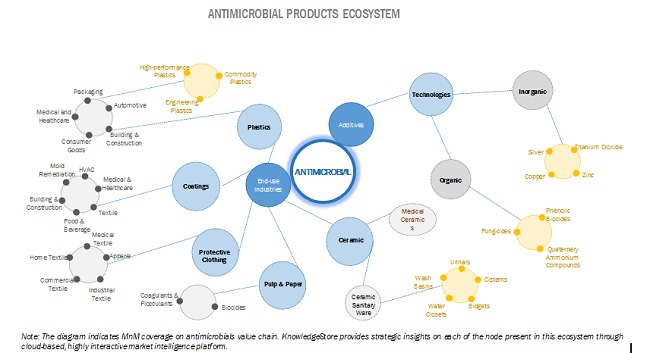 Antimicrobial Product Ecosystem