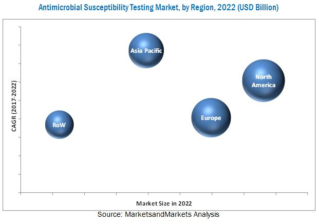 Antimicrobial Susceptibility Testing Market by Product & Method