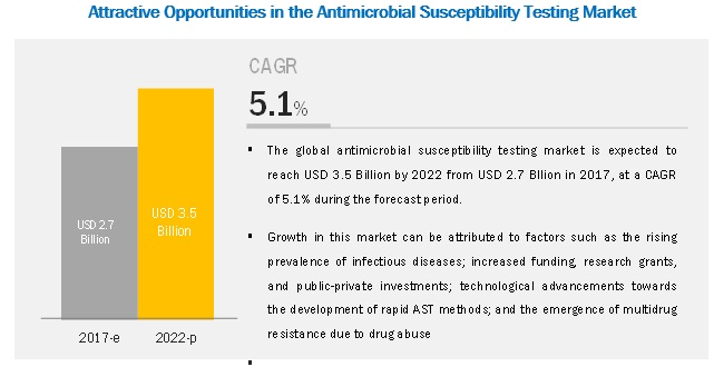 Antimicrobial Susceptibility Testing Market