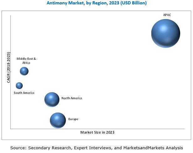 Antimony Market
