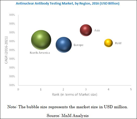Antinuclear Antibody Test Market - By Region 2021