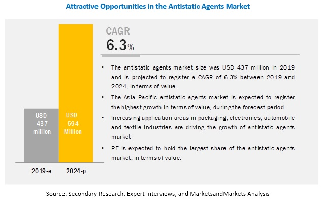 Antistatic Agents Market - Global Forecast 2024 | By Form
