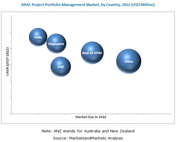 APAC Project Portfolio Management Market