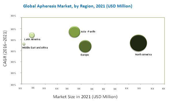 Apheresis Market