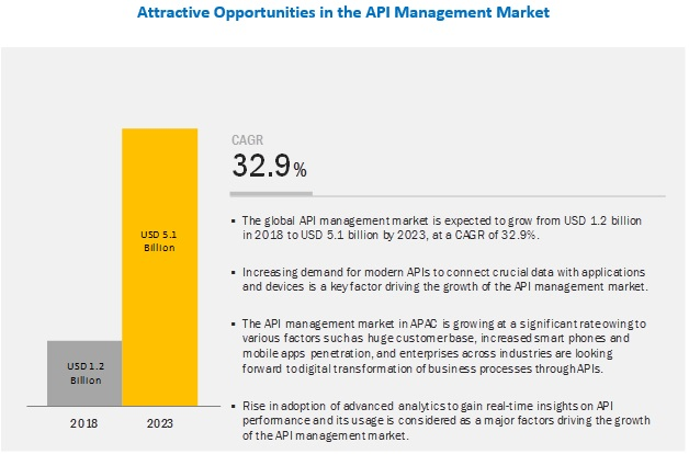 API Management Market