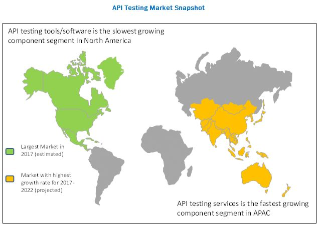 API Testing Market