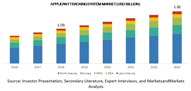 Applicant Tracking System Market