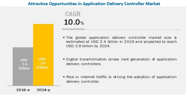 Application Delivery Controller Market