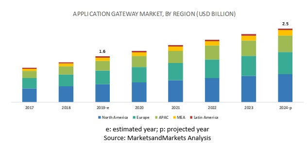 Application Gateway Market