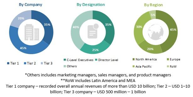 Application Gateway Market