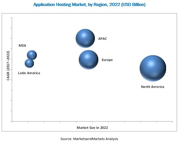 Application Hosting Market