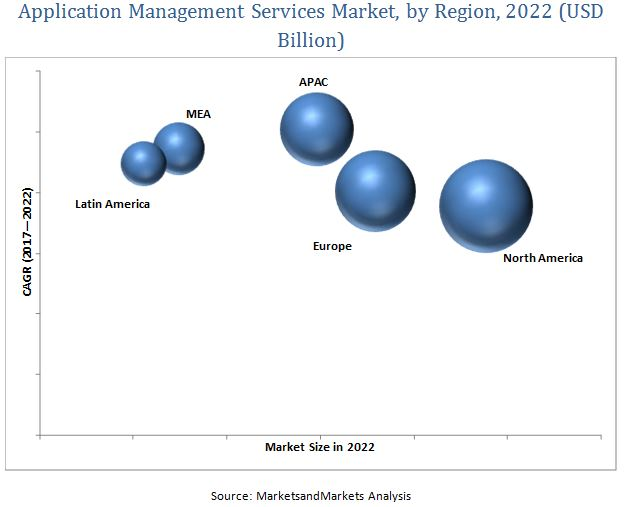 Application Management Services Market