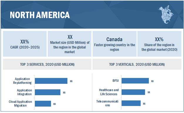 Application Modernization Services Market by Region