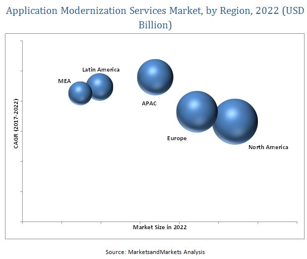 Application Modernization Services Market