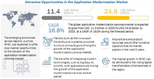 Application Modernization Services Market