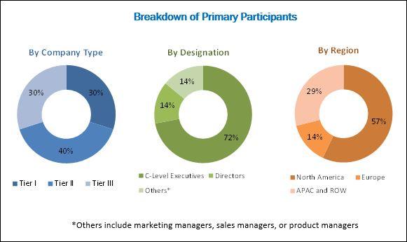 Application Platform Market