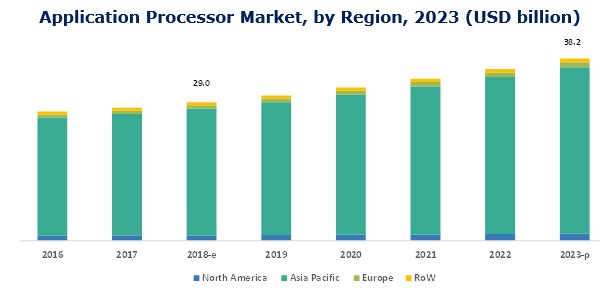 Application Processor Market