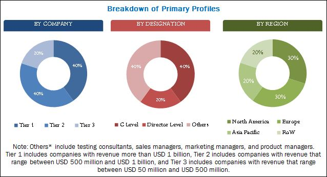 Application Testing Services Market