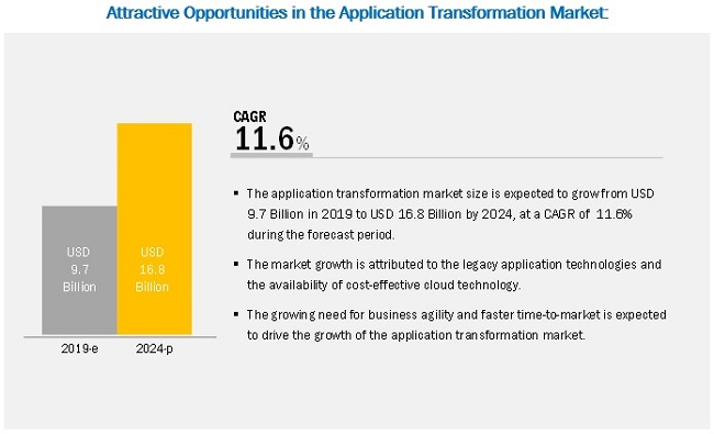 Application Transformation Market