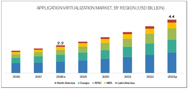 Application Virtualization Market