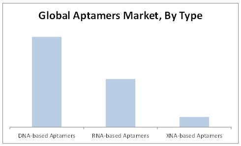 Aptamers Market By Type
