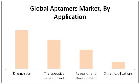 Aptamers Market By Application