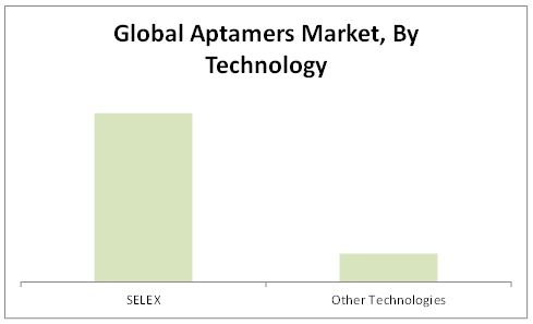 Aptamers Market By Technology