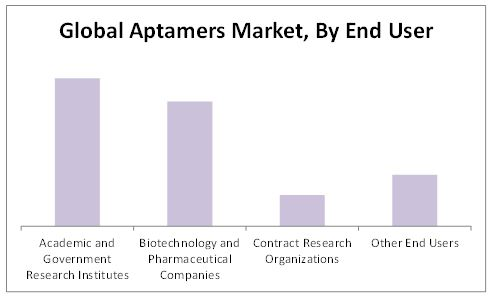 Aptamers Market By End User