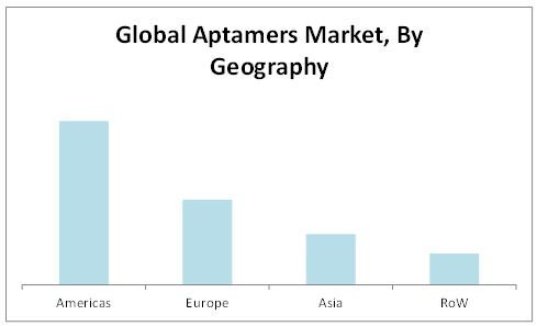Aptamers Market By Geography