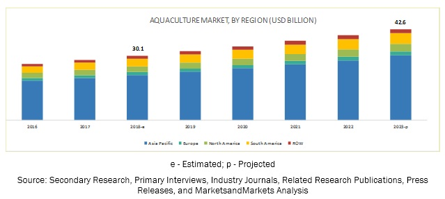 Aquaculture Products Market