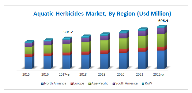 Aquatic Herbicides Market