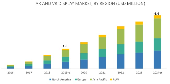 AR and VR Display Market