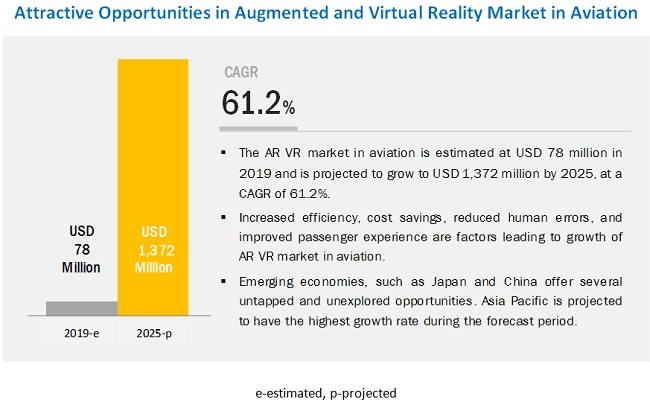 AR VR in Aviation Market
