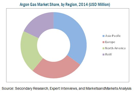 Argon Gas Market