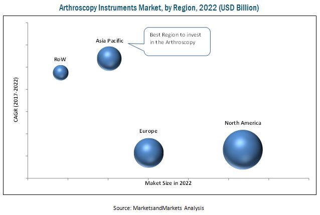 Arthroscopy Instruments Market