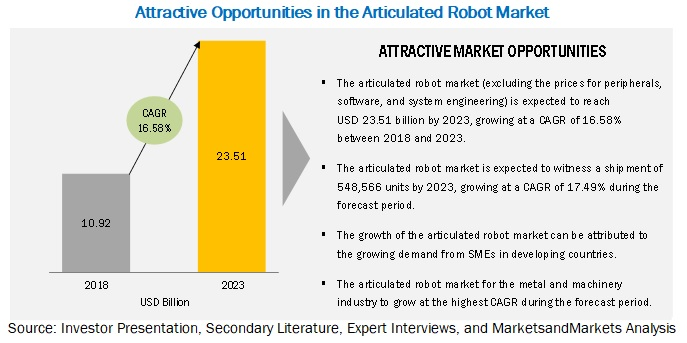 Articulated Robot Market