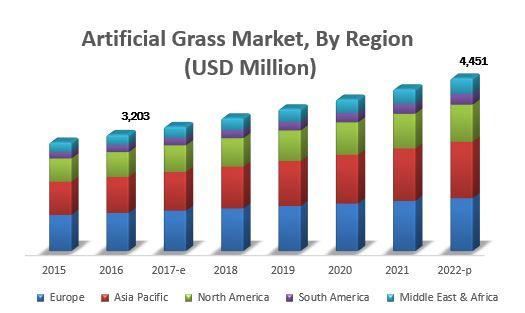 Artificial Grass Market