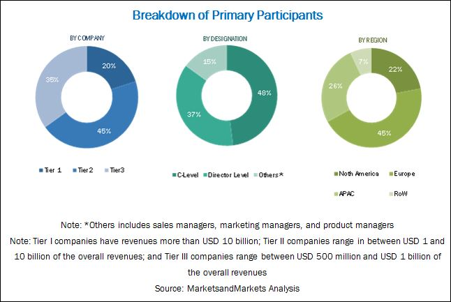 AI Platform Market by Tools & Services - 2022