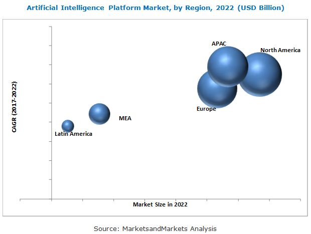 Artificial Intelligence Platform Market