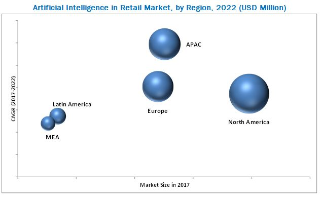 Artificial Intelligence in Retail Market