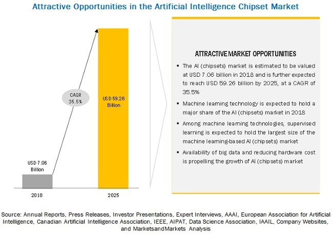 Artificial Intelligence (Chipsets) Market