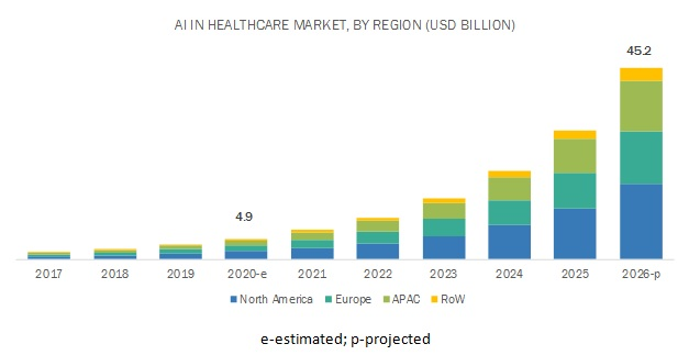 Artificial Intelligence in Healthcare Market by Region
